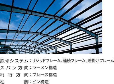 システム概要 主フレーム:板厚4.5mm〜19mmを主体とした高張力鋼板を使用