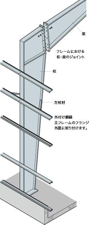 フレームにおける柱・梁のジョイント。