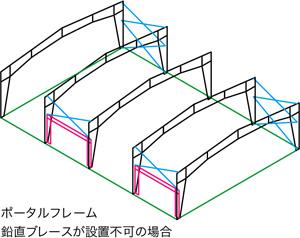 yess建築 - フレーミングシステム - ポータルフレーム