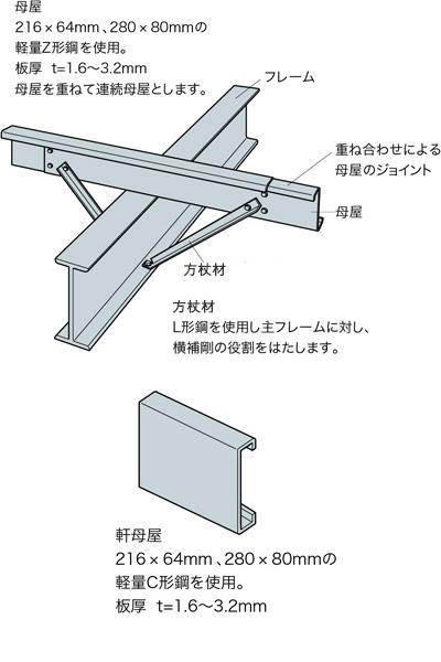 母屋216×64mm、280×80mmの軽量Z形鋼を使用。